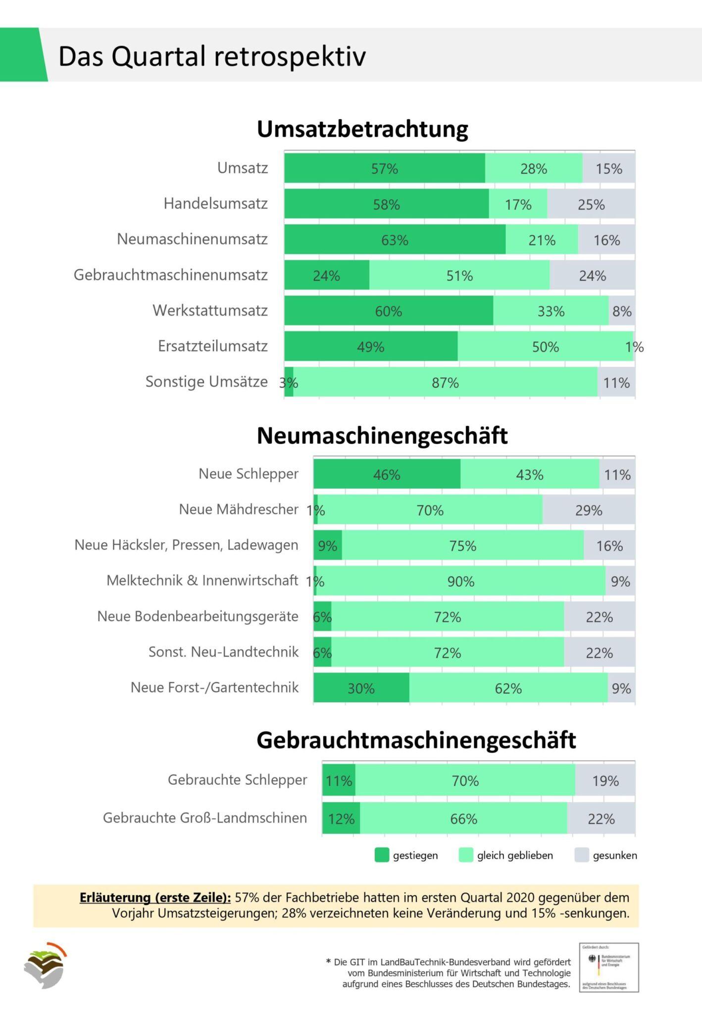 Branchenkonjunktur LandBauTechnik im Frühjahr 2020|copyright: Bundesverband LandBauTechnik e.V.