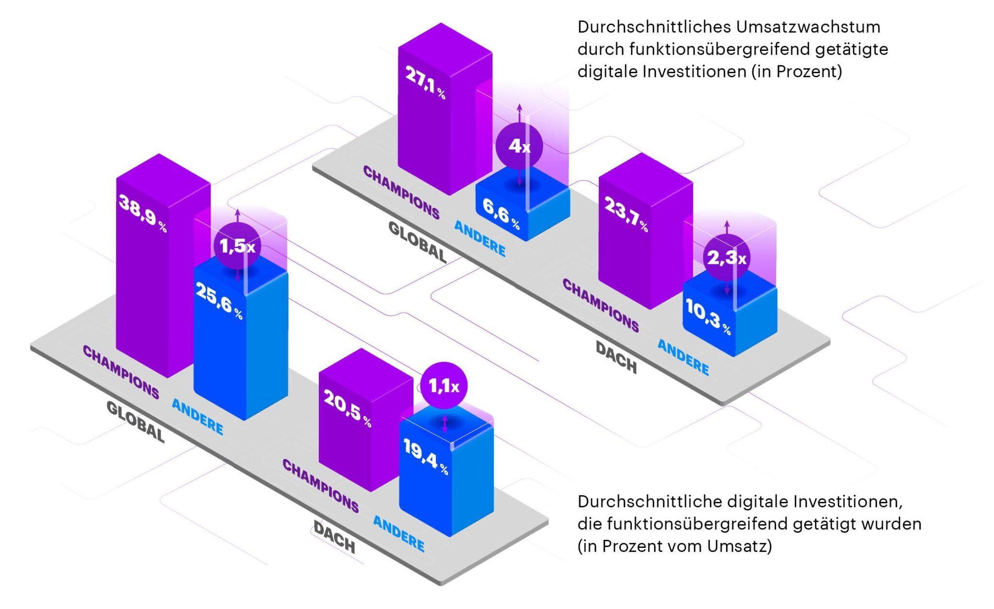 Accenture Industry X Erfolg der Digitalisierung|copyright: Werkbild