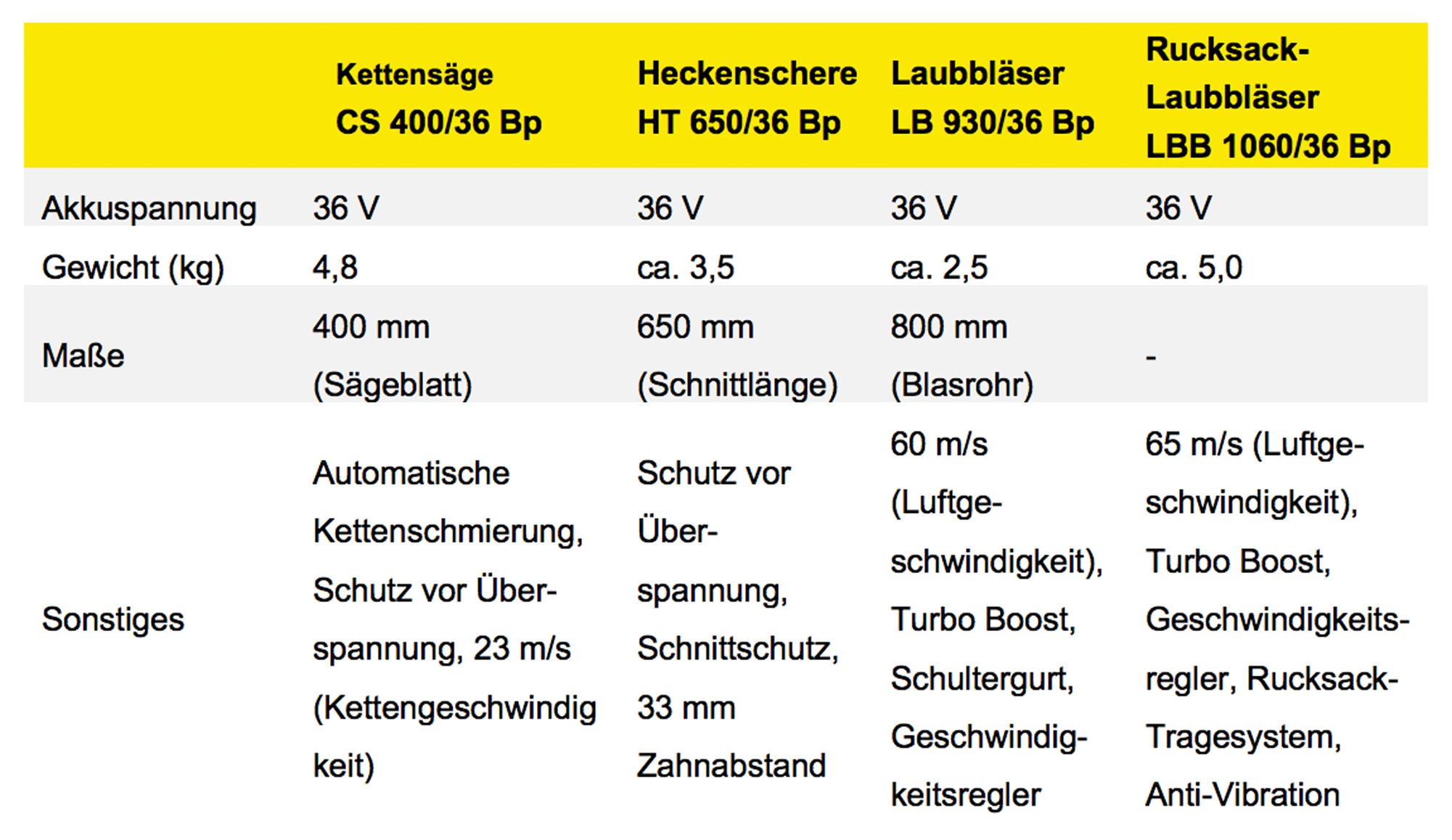 Neue handgeführte Akku-Geräte von Kärcher|copyright: Kärcher