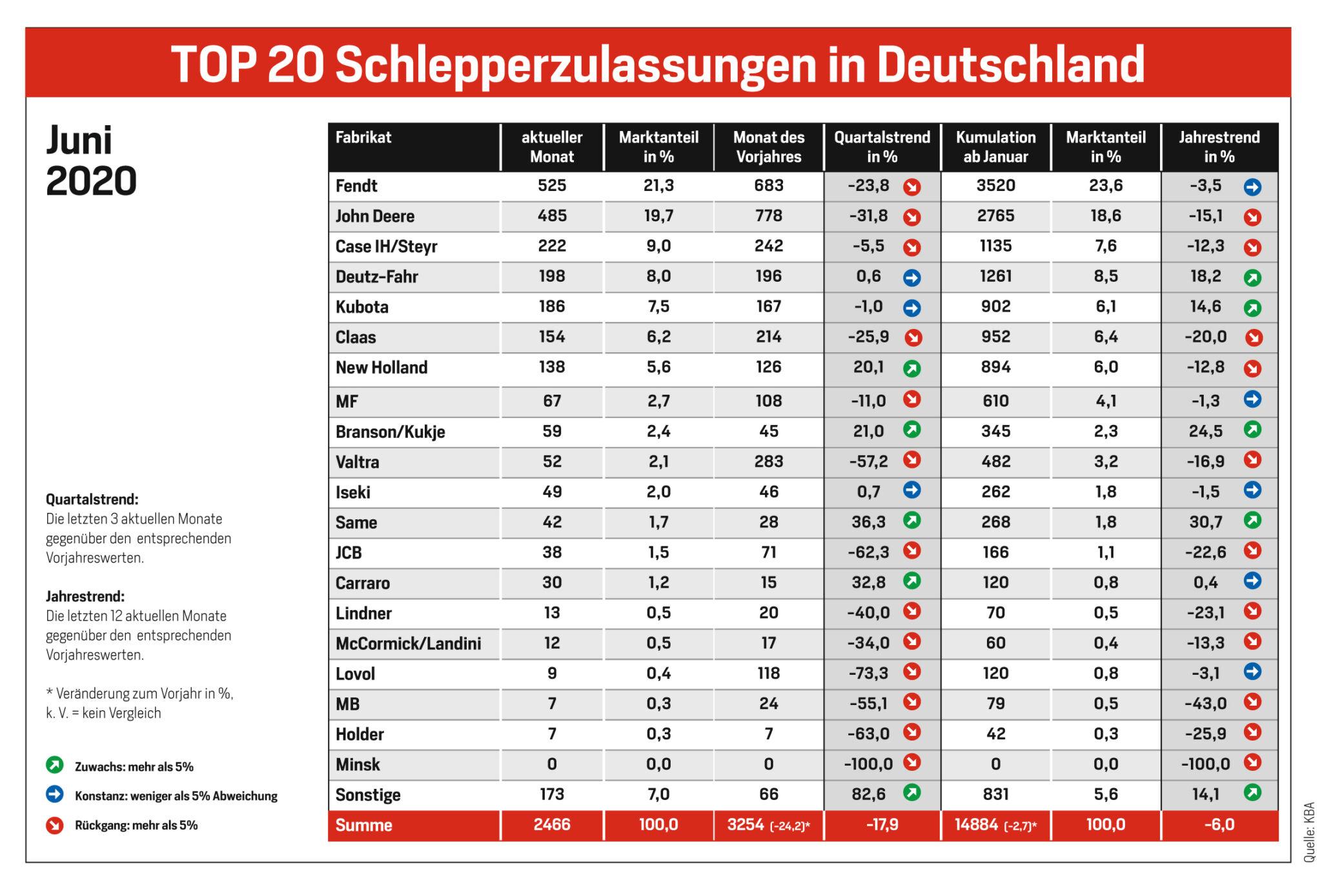 Schlepperzulassungen_Juni_2020|copyright: Redaktion AGRARTECHNIK