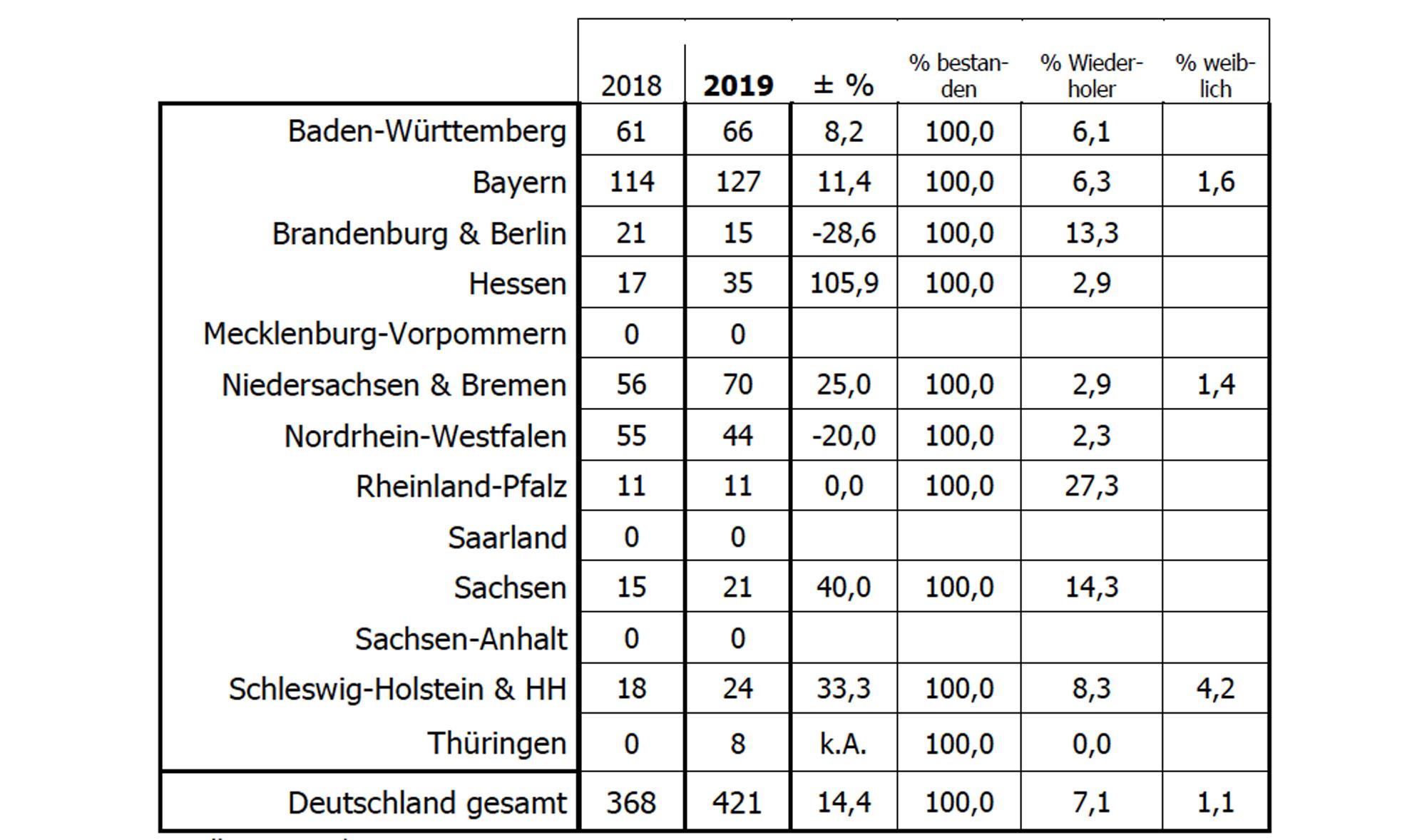 421 neue Landmaschinenmechaniker|copyright: Bundesverband LandBauTechnik