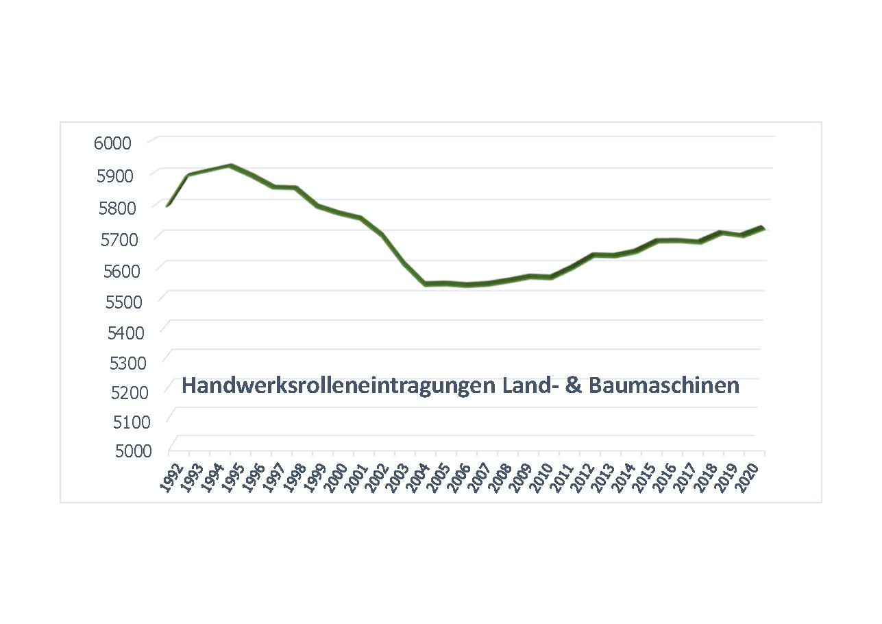 Handwerksrolle Landmaschinen 2019 - Zeitleiste|copyright: Bundesverband LandBauTechnik e.V.