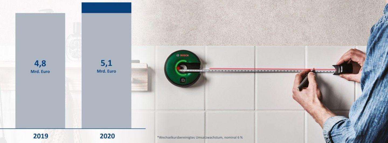 Bosch Power Tools meldet Umsatzsteigerung